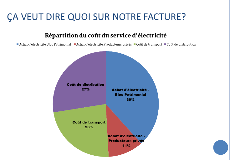 Repartition_Cout_Facture